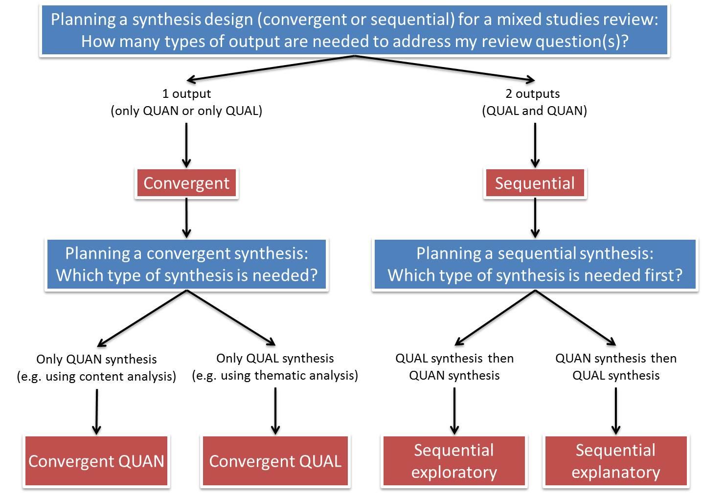 laerd dissertation research design